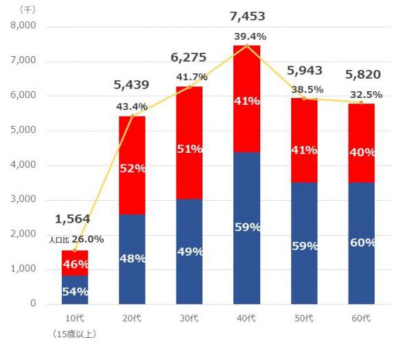 フェイスブック利用者割合
